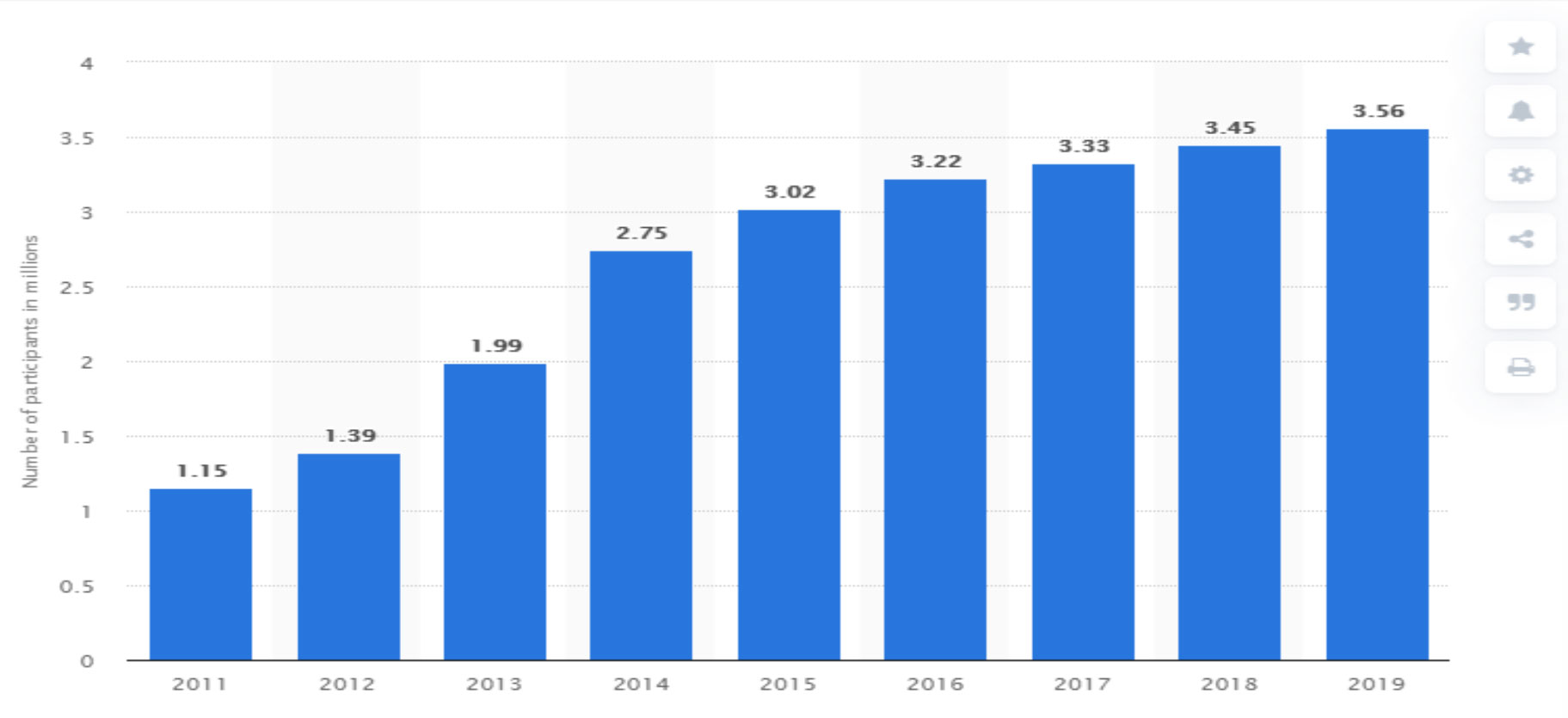 Growth of stand up paddleboarding